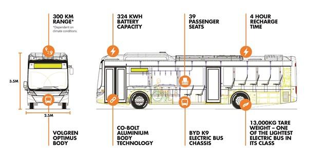 PLEASE USE SOMEWHERE SOMEHOW Volgren Electric Bus Diagram (2)x.jpg