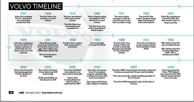 Volvo 50th oz timeline A.JPG