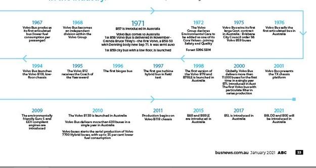 Volvo 50th oz timeline B.JPG