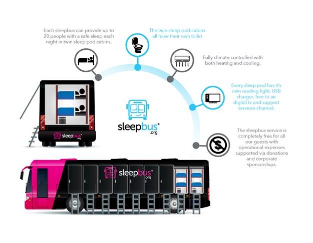 MUST USE MAYBE BIGGISH Bus Infographic.jpg