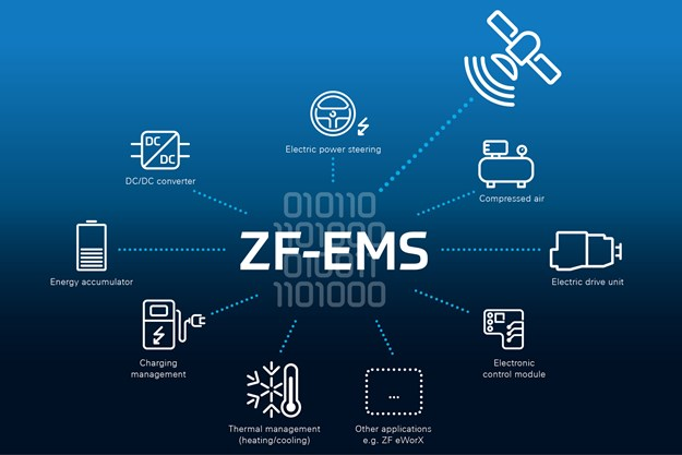 2021-05-12_3_ZF-EMS-Components_EN.jpg