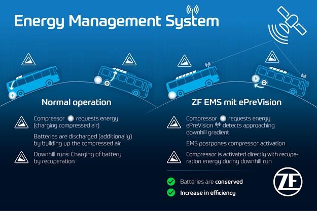 2021-05-12_4_ZF-Energy-Management-System_EN.jpg