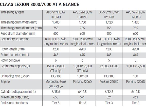 The Claas Lexion 8000/7000 specs