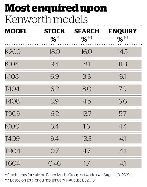 Deals Data most enquired upon Kenworth models table.jpg
