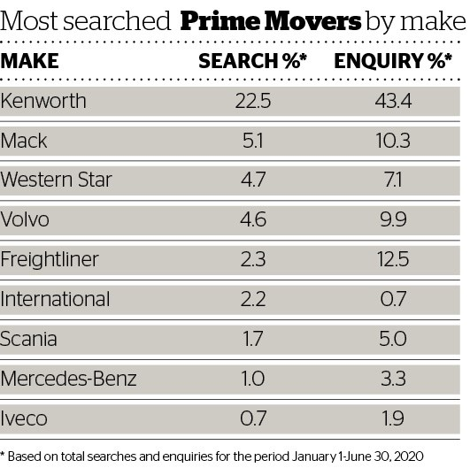 DOW 456 Used Trucks most searched prime movers by make.jpg
