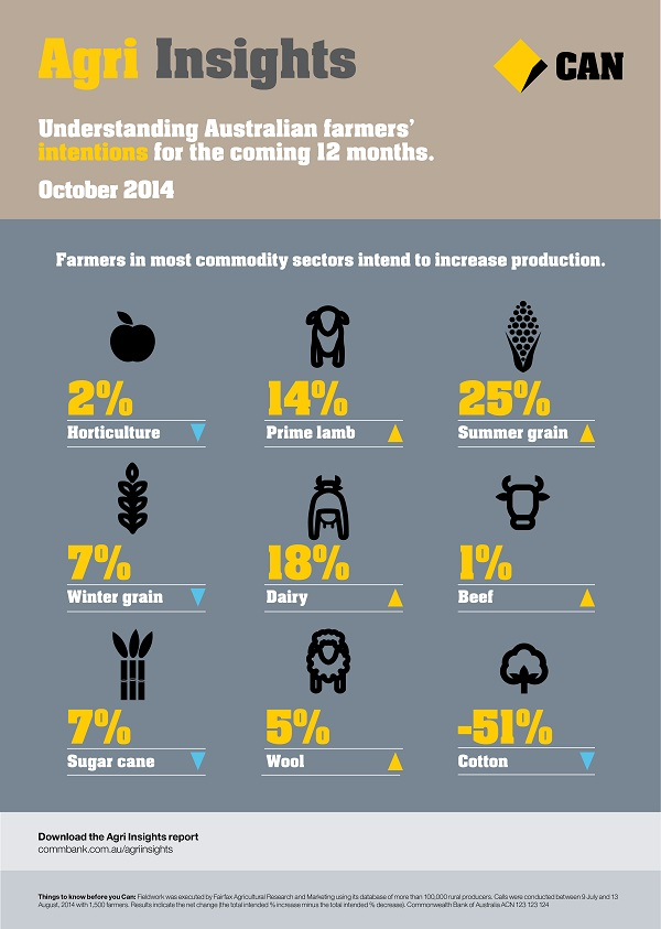 Agri -Insights -infographic -2014-10-snippet -2-high -quality