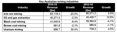 Mining -growth -table