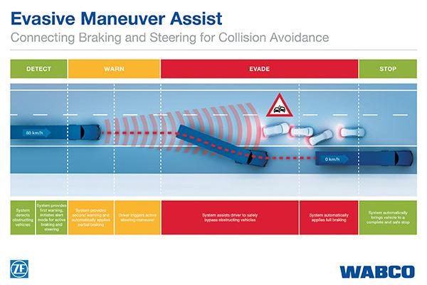 Evasive -Maneuver -Assist ,-ZF,-Wabco ,-Trade Trucks2