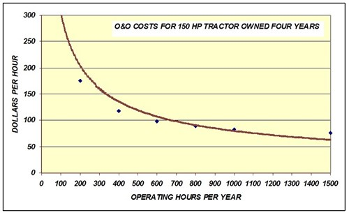 Oand O Costs 150hp Four Years