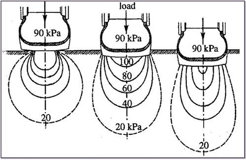 Soil Compaction Pressure Bulbs